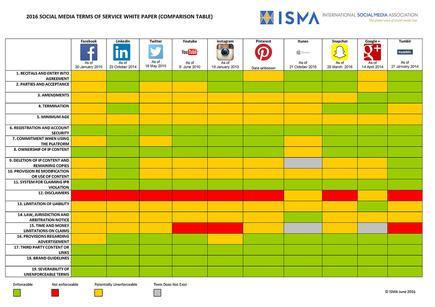 A breakdown of how social media channel terms of service compare
