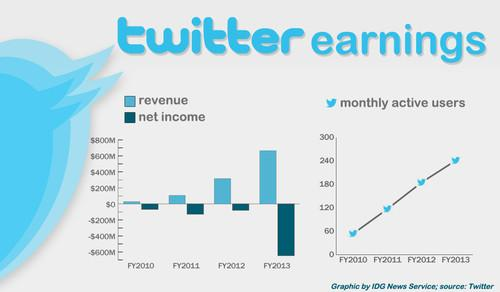 Twitter's annual earnings to date