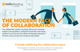 The Modern Face of Collaboration: Infographic